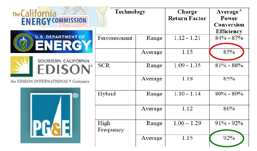 Forklift Battery Charger Efficiency Ysis