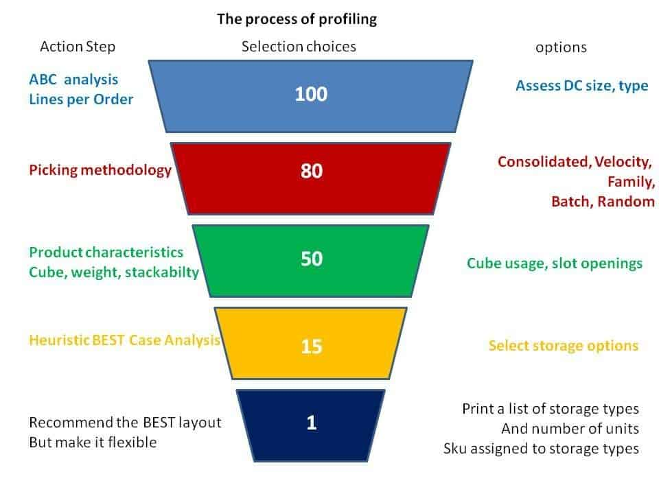 What is Profiling for the Warehouse? - Warehouse IQ