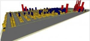Warehouse velocity report in 3D